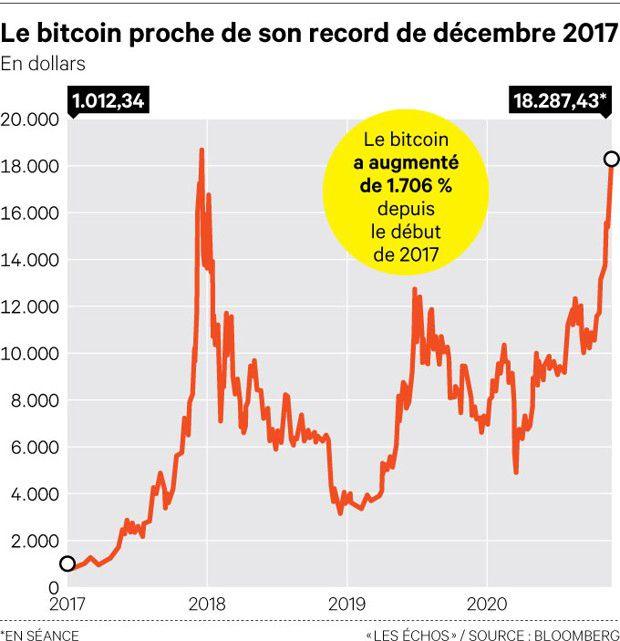 Le cours du bitcoin a été multiplié par plus de 18 depuis 2017