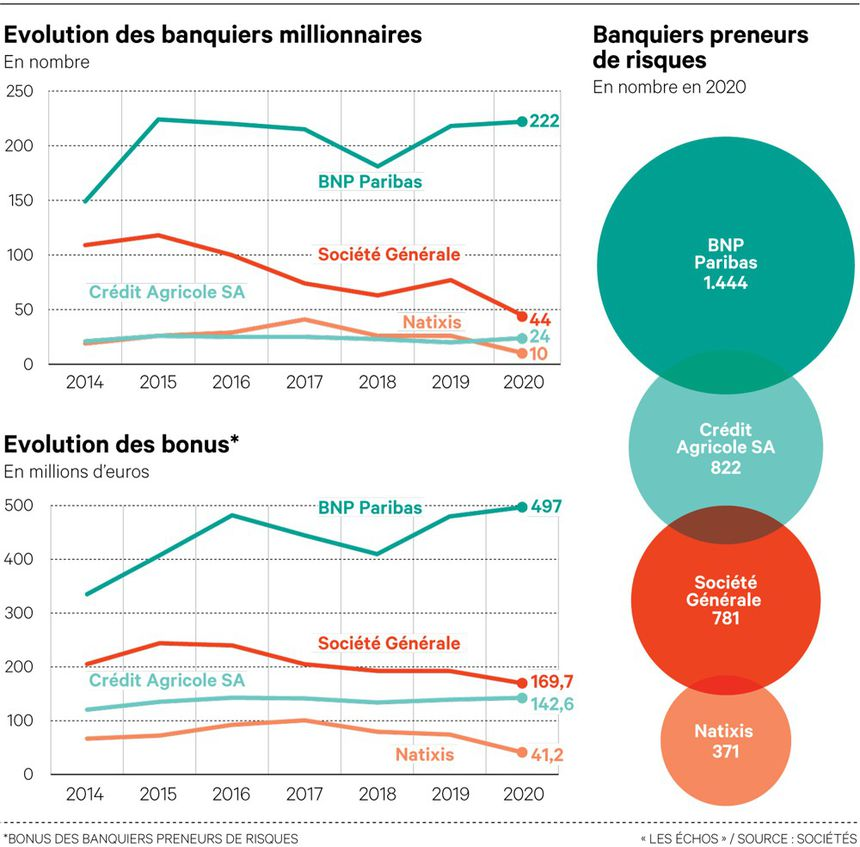 Les bonus et le nombre de banquiers millionnaires atteignent un sommet en sept ans chez BNP Paribas.