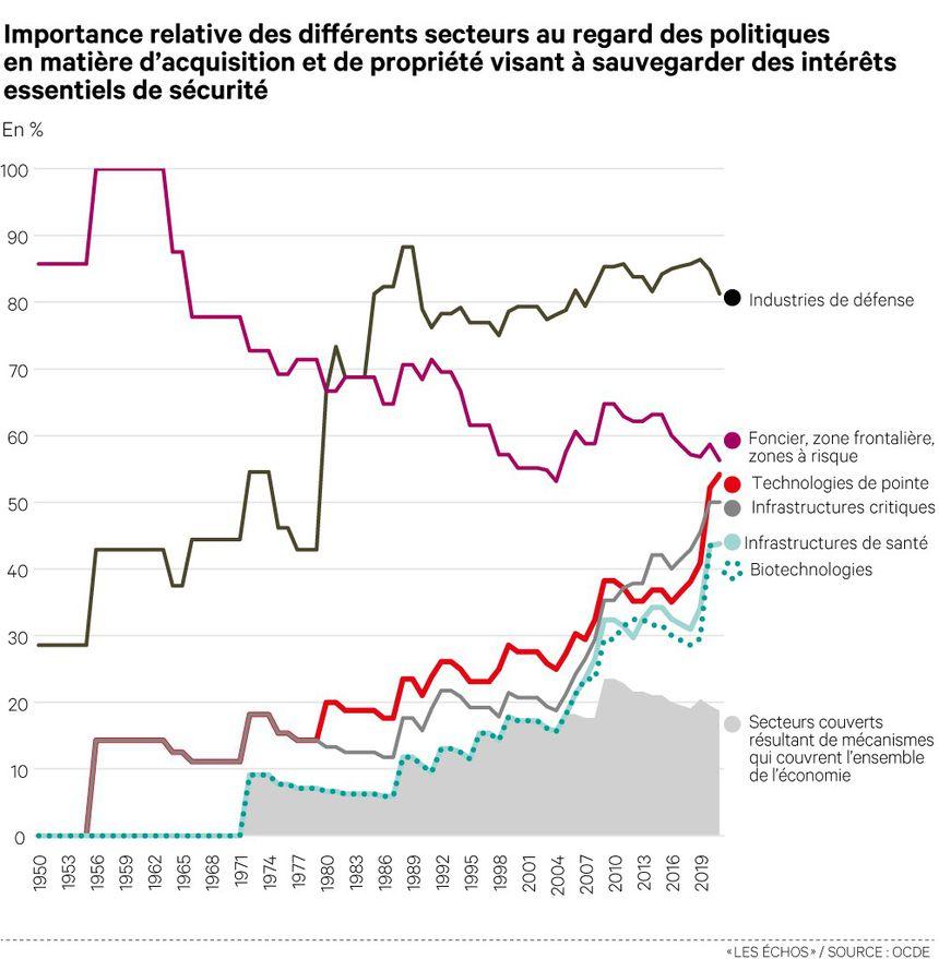 Les nouvelles technologies sont devenues un enjeu essentiel de contrôle des Etats depuis les années 50, selon l'OCDE