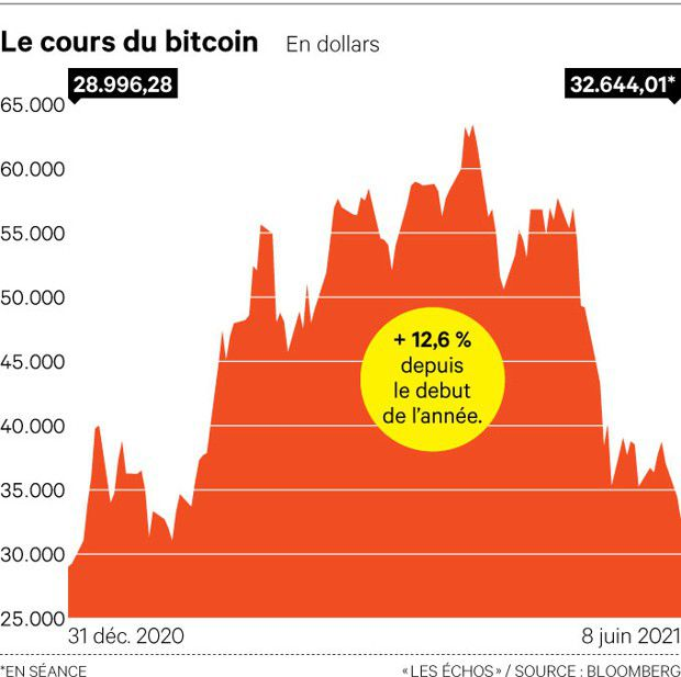 Le bitcoin a gagné 12,6% cette année