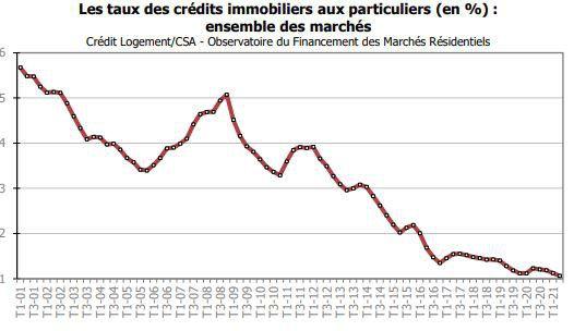 Les taux moyens des prêts immobiliers ont franchi un nouveau palier historique à la baisse, à 1,06%, selon Crédit Logement.